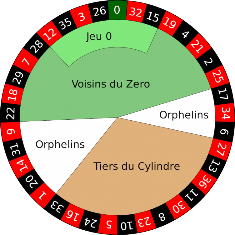 Roulette-wiel-Europees-OneTime