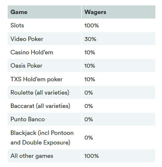 % Wager